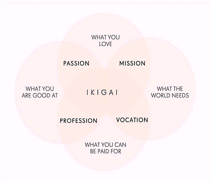 "WHY YOU NEED TO DISCOVER YOUR ""IKIGAI"""